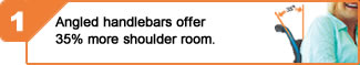 Angled haldlebars offer 35% more shoulder room.
