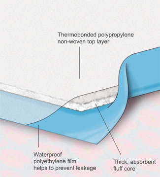 Incontinence underpads - Technical illustration